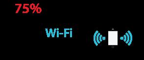 75 % des communications mobiles transitent par le Wi-Fi