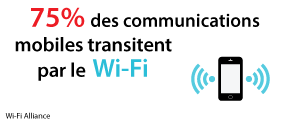 75 % des communications mobiles transitent par le Wi-Fi