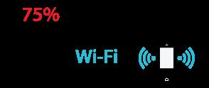 il 75% di tutte le comunicazioni mobili avviene tramite Wi-Fi