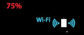75% de todas as comunicações móveis são feitas via Wi-Fi