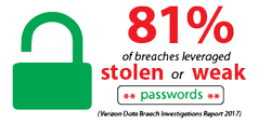 81% of breaches leveraged stolen or weak passwords