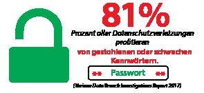 81 Prozent aller Datenschutzverletzungen profitieren von gestohlenen oder schwachen Kennwörtern.