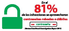 En el 81 % de las infracciones se aprovecharon contraseñas robadas o débiles