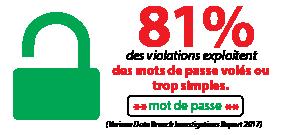 81% des violations exploitent des mots de passe volés ou trop simples.