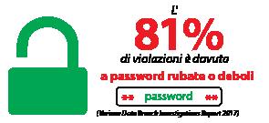 L'81% di violazioni è dovuta a password rubate o deboli