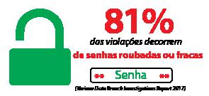 81% das violações decorrem de senhas roubadas ou fracas