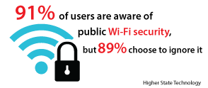 91% of users are aware of public Wi-Fi security, but 89% choose to ignore it