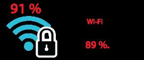 91 % der Benutzer sind sich der öffentlichen WLAN-Sicherheit bewusst, dennoch ignorieren es 89 %.