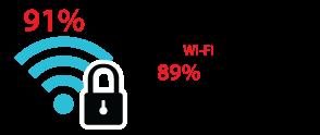 91 % des utilisateurs connaissent la sécurité Wi-Fi publique, mais 89 % choisissent de l'ignorer