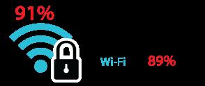 91% dos usuários estão cientes da questão da segurança das redes públicas de Wi-Fi, mas 89% deles preferem ignorá-la