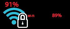 91% dos usuários estão cientes da segurança de Wi-Fi público, mas 89% escolhem ignorá-la.
