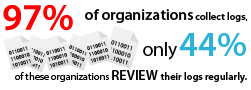 While 97% of organizations collect logs, only 44% of these organizations review their logs regularly.
