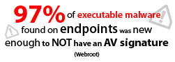 97% of executable malware found on endpoints was new enough to not have an AV signature (Webroot)