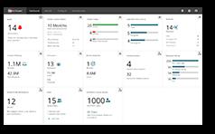 Screenshot: Dashboard WatchGuard AuthPoint in WatchGuard Cloud