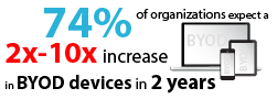 74% of organizations expect a 2x-10x increase in BYOD devices in 2 years.