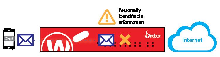 Diagram: How Data Loss Prevention Works