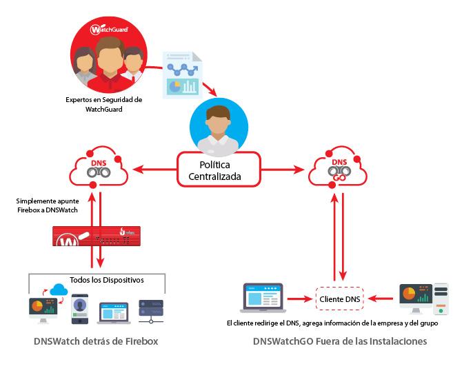 Diagrama de cómo funciona: DNSWatchGO