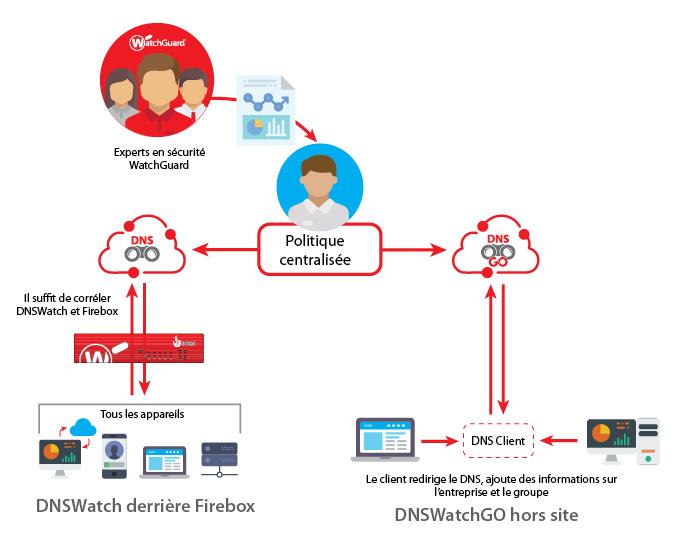 Diagramme de fonctionnement: DNSWatchGO