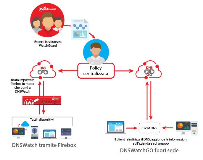 Diagramma della modalità di funzionamento: DNSWatchGO