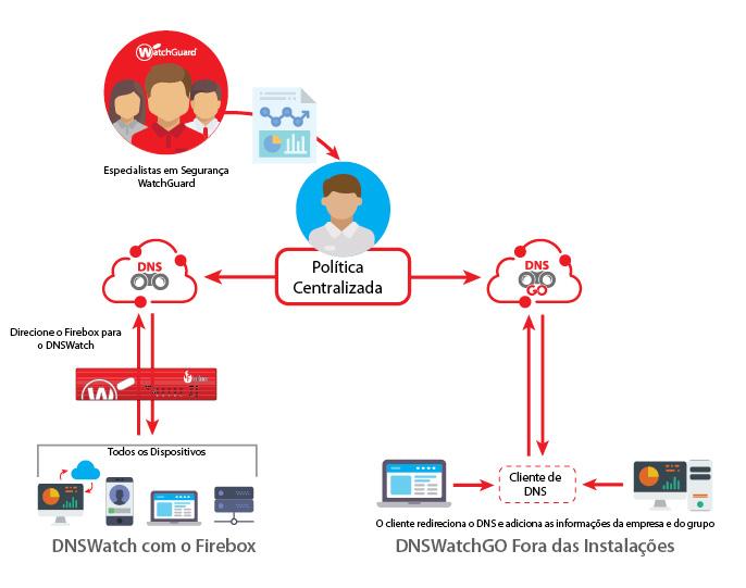 Diagrama de funcionamento: DNSWatchGO