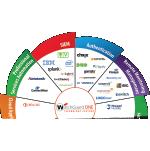 Das WatchGuard-Partner-Ökosystem