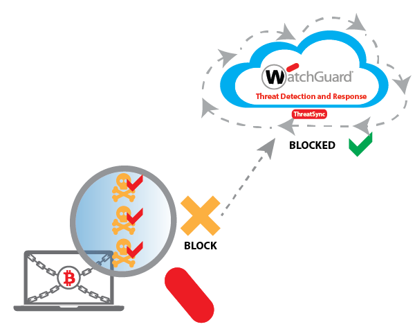 How it Works Diagram: Host Ransomware Prevention