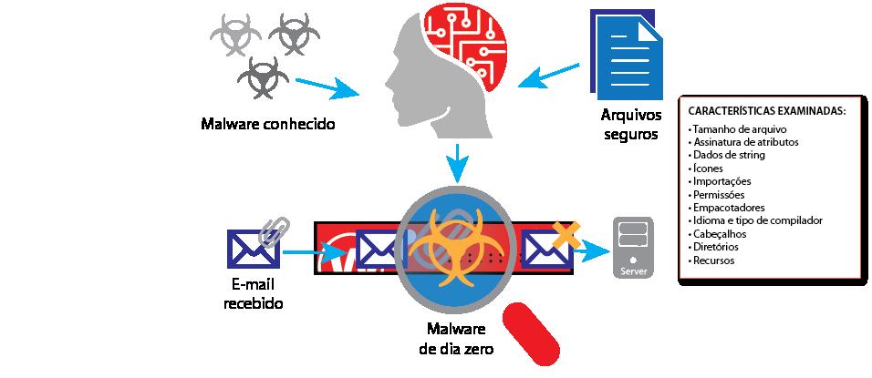Diagrama: Como funciona o IntelligentAV