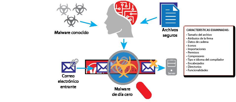 Diagrama: Cómo funciona IntelligentAV
