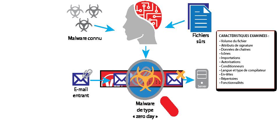 Diagramme : Fonctionnement d'IntelligentAV