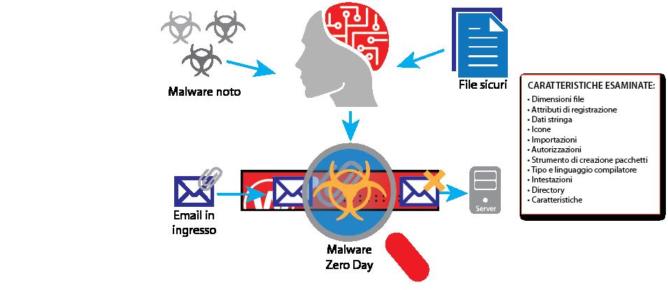 Diagramma: Come funziona IntelligentAV