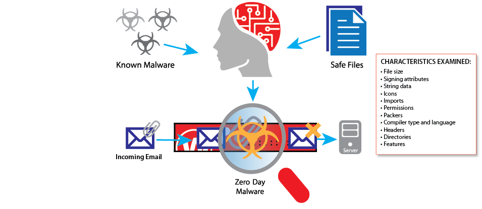 Diagram: How IntelligentAV works