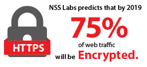 NSS predicts that by 2019, 75% of web traffic will be encrypted.
