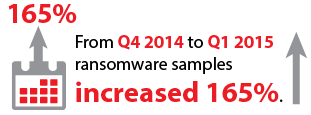 From Q4 2014 to Q1 2015 ransomware samples increased 165%.