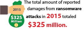 The total amount of reported damages from ransomware attacks in 2015 totaled $325 million.