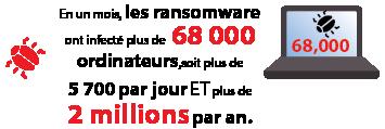 En un mois,les ransomware ont infecté plus de68000 ordinateurs, soit plus de5700 par jour ET plus de2millions par an.