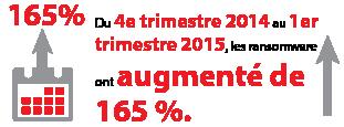 Du 4e trimestre2014au 1er trimestre2015, les ransomwareont augmenté de165%.