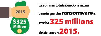 La somme totale des dommagescausés pardesransomwareaatteint325millions de dollarsen2015.