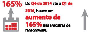 Do quarto trimestre de 2014até o primeiro trimestre de2015,houve um aumento de165% nas amostras de ransomware.
