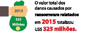 O valor totaldos danos causados por ransomware relatados em2015 totalizou US$325milhões.