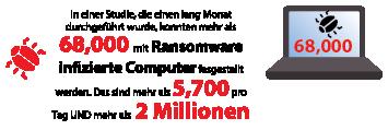 In einer Studie, die einen lang Monat durchgeführt wurde, konnten mehr als 68.000 mit Ransomware infizierte Computer fesgestellt werden.Das sind mehr als 5.700 pro Tag UND mehr als 2 Millionen pro Jahr.
