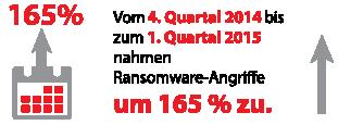 Vom 4. Quartal 2014 bis zum 1. Quartal 2015 nahmen Ransomware-Angriffe um 165 % zu.