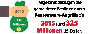Insgesamt betrugen die gemeldeten Schäden durch Ransomware-Angriffe bis 2015 rund 325 Millionen US-Dollar.