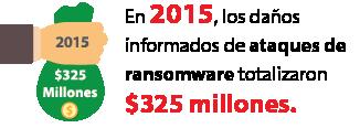 En 2015, los daños informados de ataques de ransomware totalizaron $325 millones.