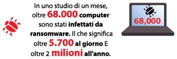 In uno studio di un mese, oltre 68.000 computer sono stati infettati da ransomware. Il che significa oltre 5.700 al giorno E oltre 2 milioni all'anno.