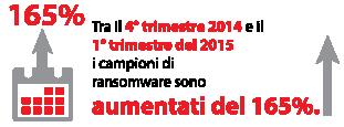 Tra il 4° trimestre 2014 e il 1° trimestre del 2015 i campioni di ransomware sono aumentati del 165%.