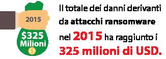 Il totale dei danni derivanti da attacchi ransomware nel 2015 ha raggiunto i 325 milioni di USD.