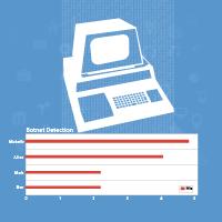 Illustration: Advanced Botnet Detection