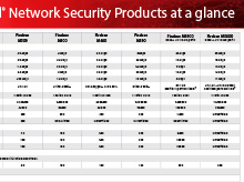 WatchGuard Product Matrix