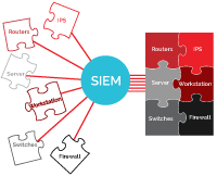 Abbildung: SIEM (Security Information Event Management)