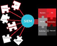 Illustration: Security Information Event Management (SIEM)